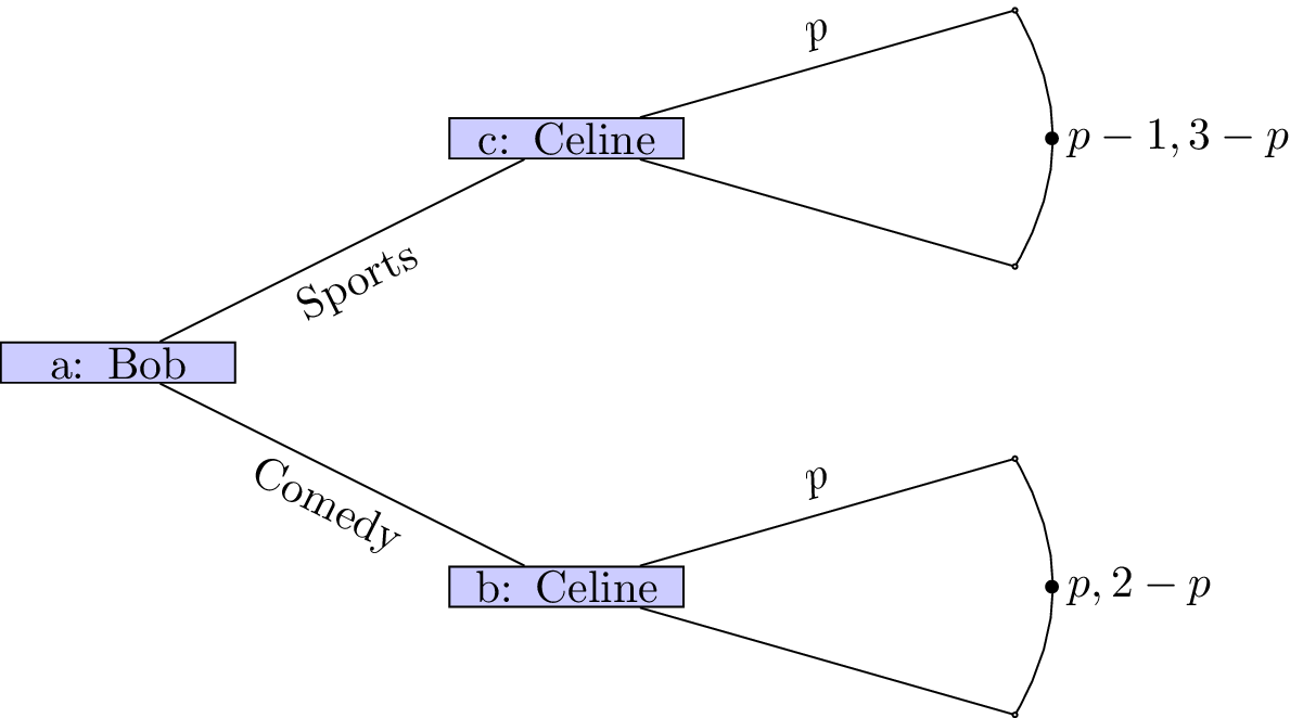 A game tree with continuous strategy set.\label{L07-img07}