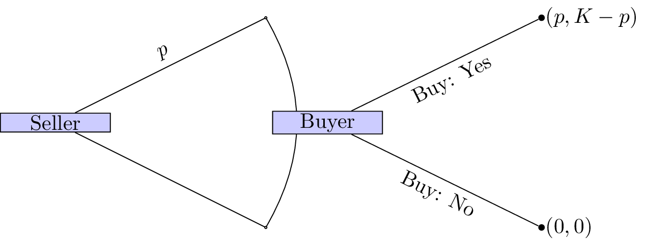 The seller buyer game.\label{L07-img08}