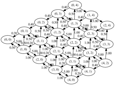 Visualising Markov Chains with NetworkX